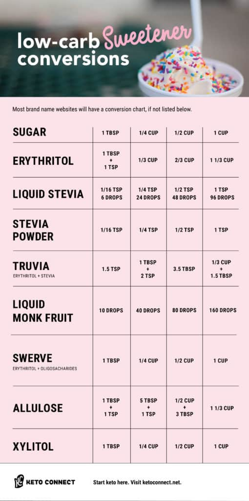 Low Carb Sweeteners Conversion Chart - KetoConnect