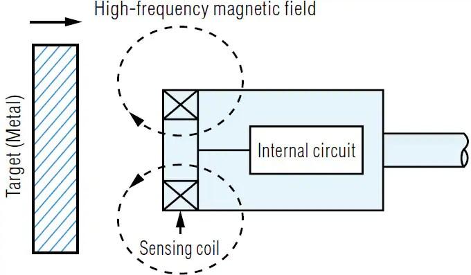 What is a Inductive Proximity Sensor? Sensor Basics Introductory