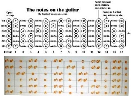 Guitar Notes Chart - Learn to Play the Notes on Guitar KeytarHQ
