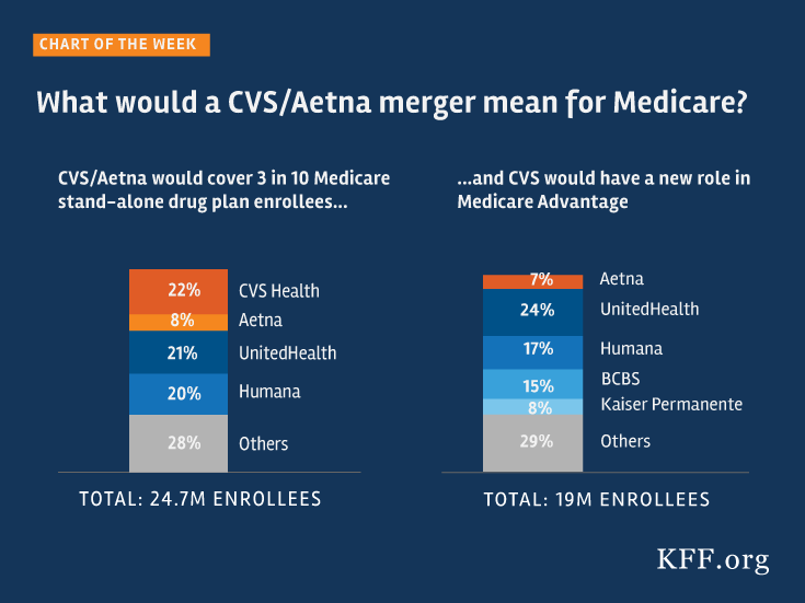cvs aetna merger analysis