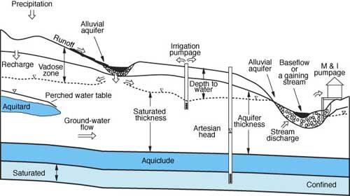 KGS--Kansas Ground Water--Use