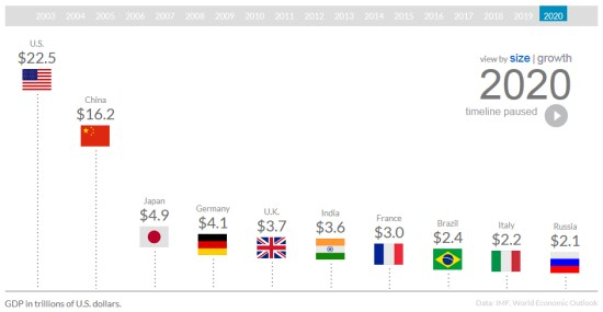 CNN World's largest economies by 2020