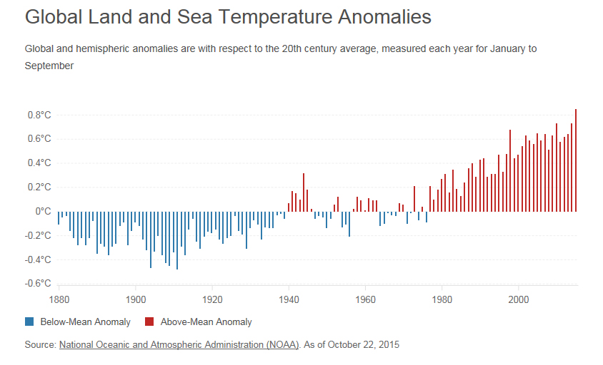 Global Land and Sea Temperature Anomalies