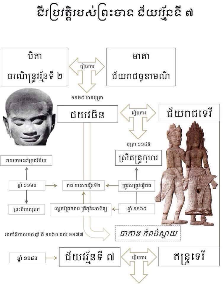 Jayavarman7