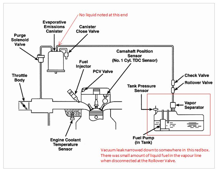 2001 saturn sl2 engine diagram sensor similiar saturn sl radiator