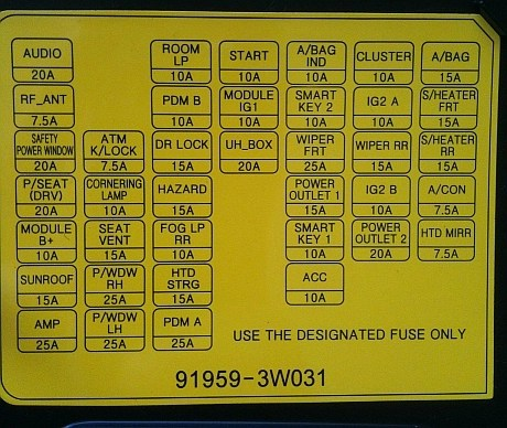 2009 Kia Rondo Fuse Box Diagram - Wiring Diagrams Clicks