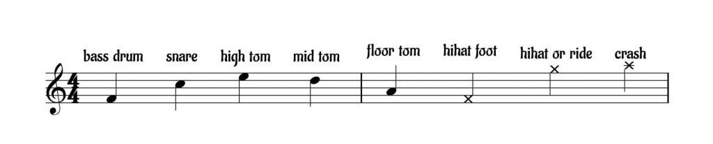 Drum Sheet Music How To Read  Write It (Including Drum Key)