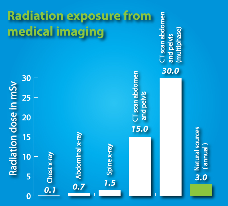 How much radiation am I getting from x-rays for my stones