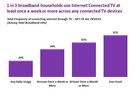 1 in 3 use Internet Connected TV