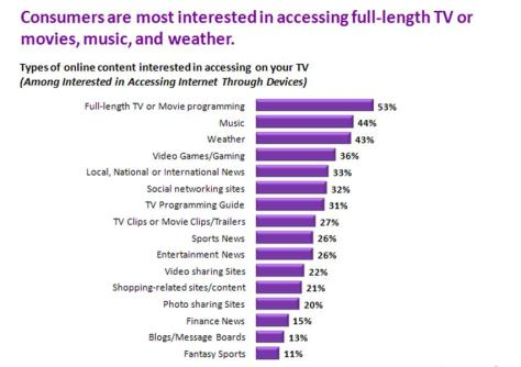 Users want TV Programing, Movies, Music and Weather