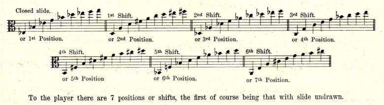Alto Trombone History Timeline - Will Kimball