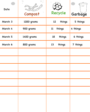 Recycling chart for kids
