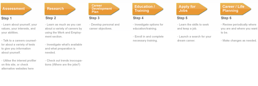 Related image Career Framework Pinterest Career - career goals and objectives