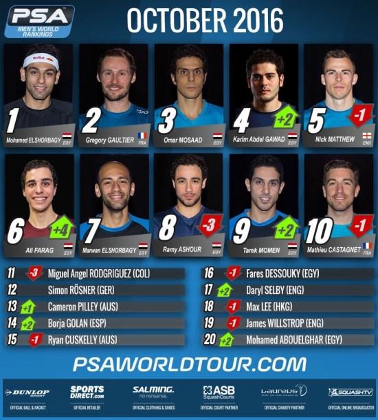 Squash PSA Rankings