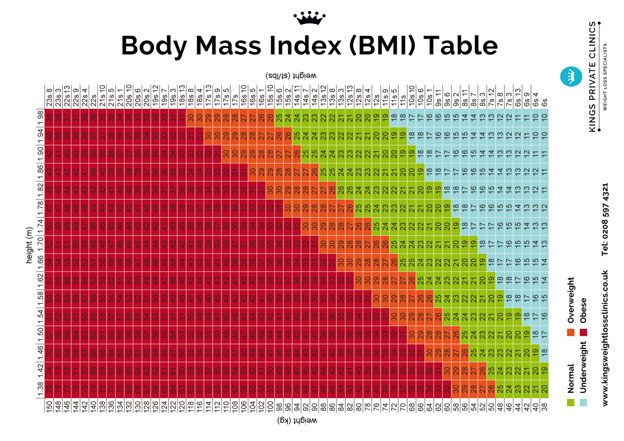 BMI Chart for Men  Women, Weight Index BMI Table for Women  Men
