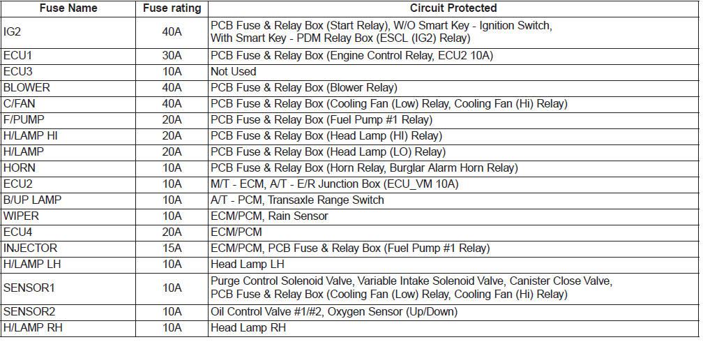 2012 Kia Rio Fuse Box Control Cables  Wiring Diagram