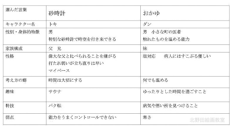 つぐみちゃん オリジナル創作漫画ストーリーキャラクター設定