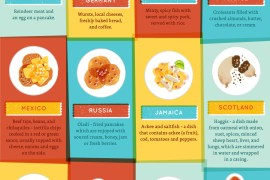 infographic - 20 breakfasts from around the world