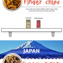 Fries from around the world