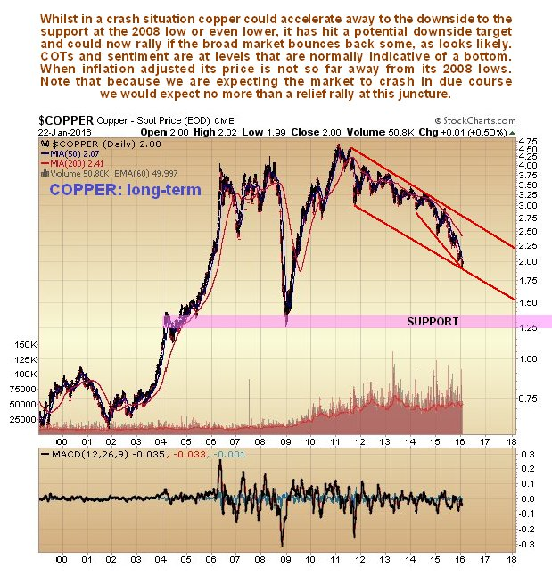 The Curious Case Of Copper Kitco News