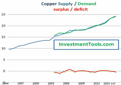 The 13-Year Record For Copper Kitco News