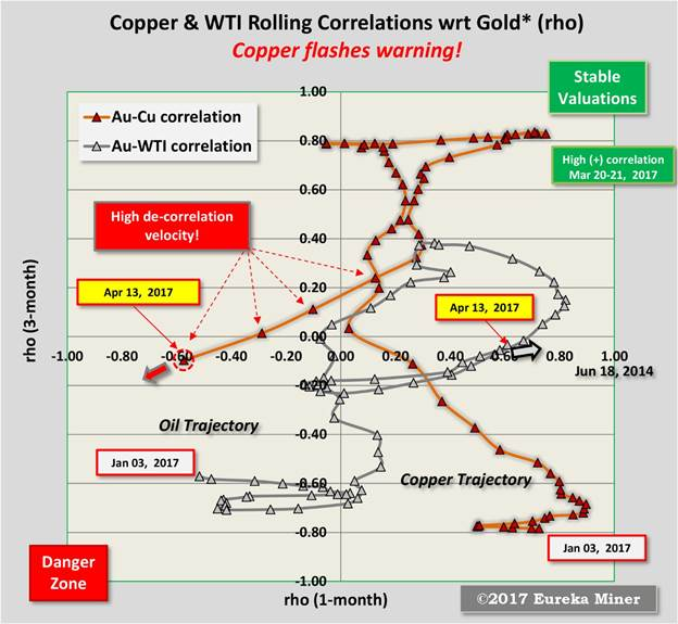 Validating Gundlach\u0027s 10-yr Treasury relation to the CopperGold