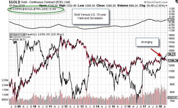 Gold Price Correlation with Treasury Yields Back In Fashion Kitco News