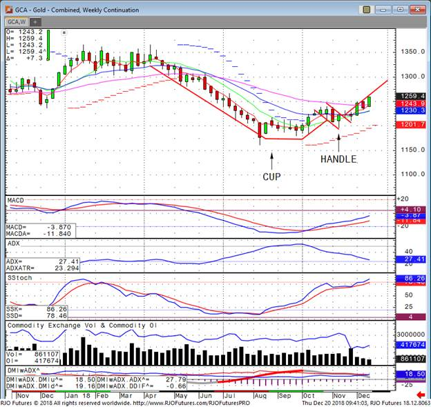One Chart Pattern Could Push Gold To $1400 Kitco News