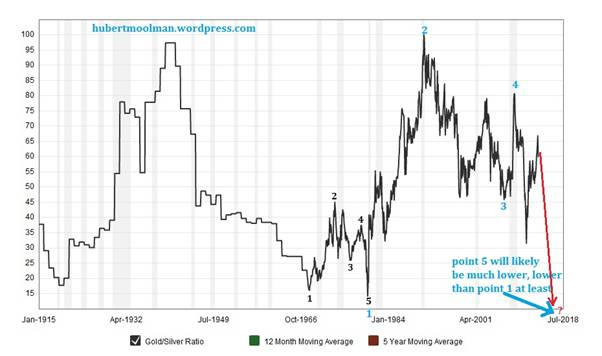 Gold/Silver Ratio Signals Much Higher Silver Prices Kitco Commentary