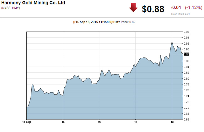 Gold, Silver-Mining Shares Rise With Price Of Precious Metals