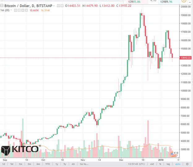 Bitcoin Daily Chart Alert - Prices Drop Below Key Technical Support