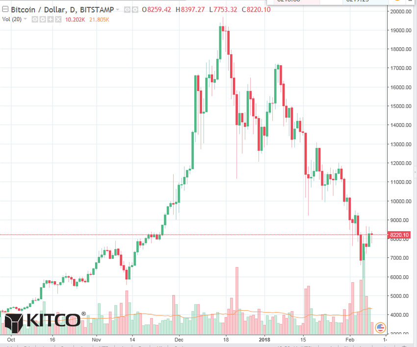 Bitcoin Daily Chart Alert - Daily Price Volatility Low - Feb 9