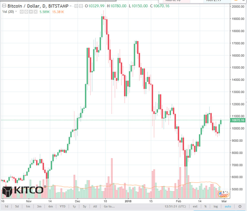 Long Term Bitcoin Price Chart Litecoin Pools 2018 \u2013 Social Media