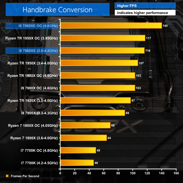 Intel Core i9-7980XE Extreme Edition \u2013 18 cores of overclocked CPU