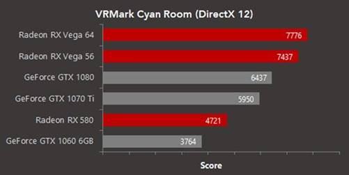 AMD\u0027s RX Vega scores big in virtual reality DX12 benchmark KitGuru
