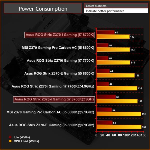Asus ROG Strix Z370-I Gaming Motherboard Review KitGuru