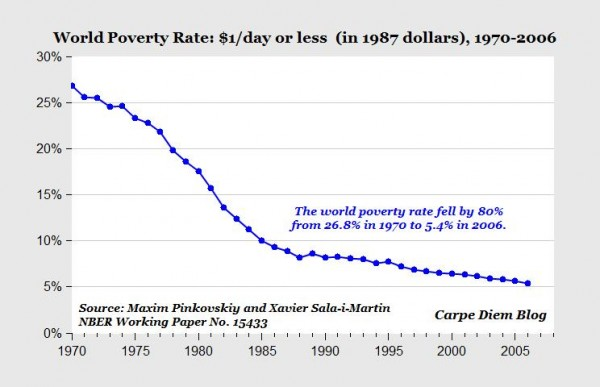 Chart of the greatest and most remarkable achievement in human - history of poverty