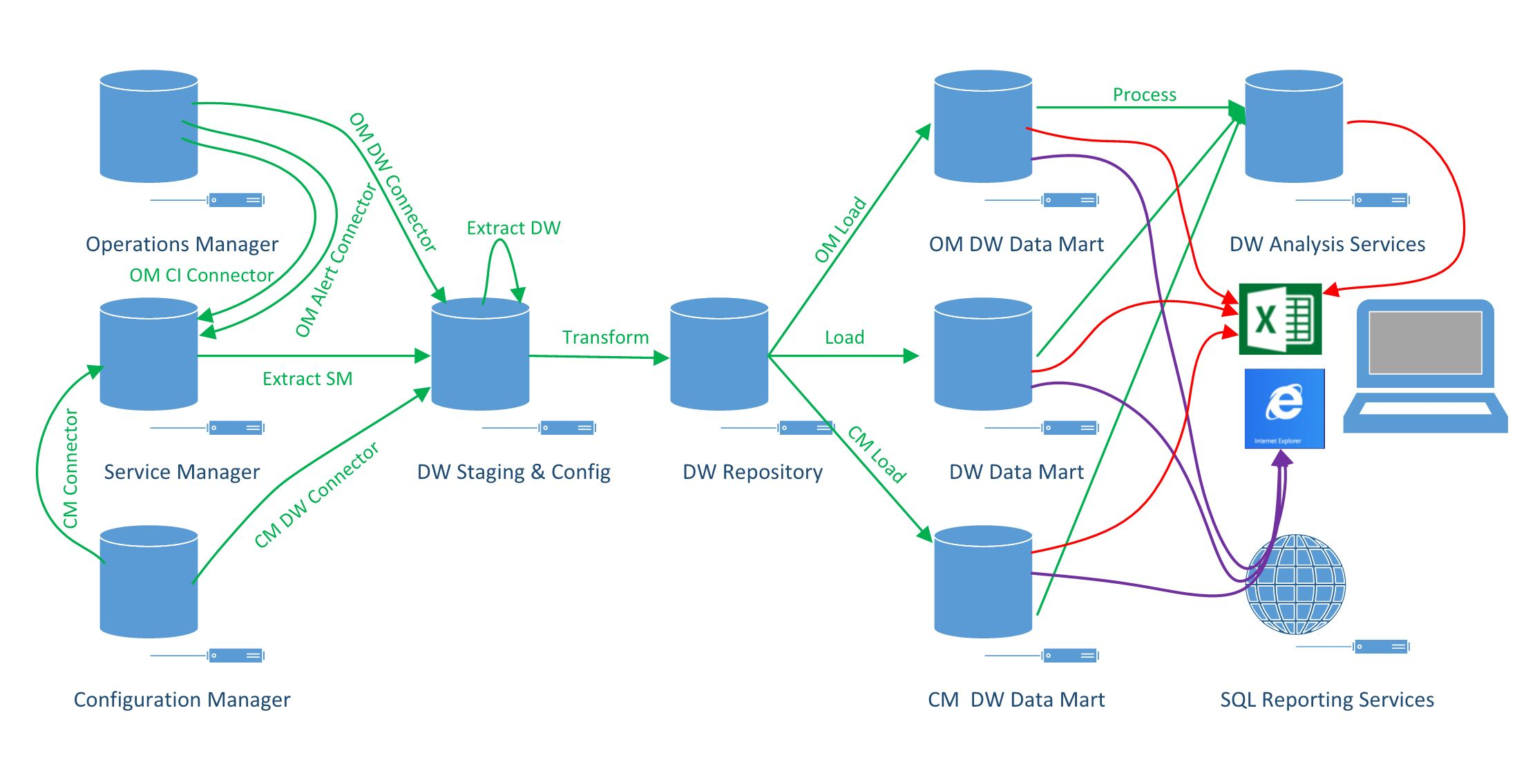 """Service Manager Intelligence & Analysis: Part 2 """" DW ..."""