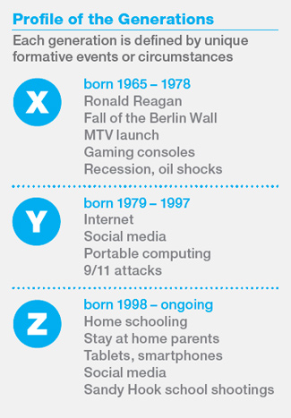 What Comes After Y? Generation Z Arriving to the Office Soon - gen y in the workplace