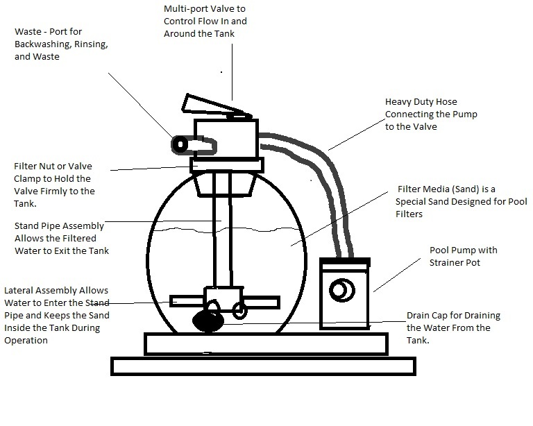 pool sand filter diagram