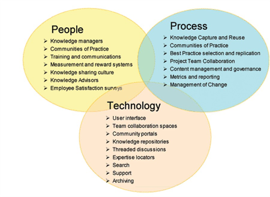 http\/\/wwwknowledgescotnhsuk\/together\/knowledge-management - construction manager job description