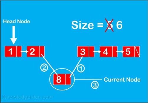 Adding node in linked list