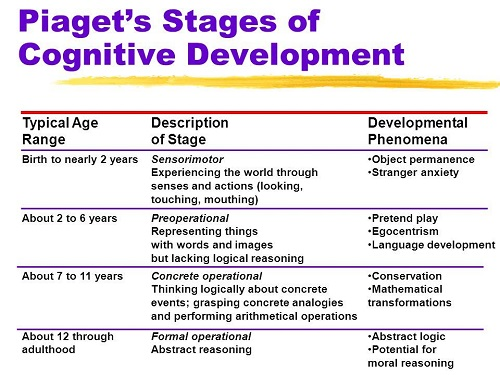 Similarities between Vygotsky and Piaget Theories KnowsWhy - piaget's theory