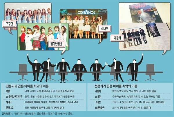 Image: Experts figure out the worse and best possibleneighborhood idol names in K-Pop