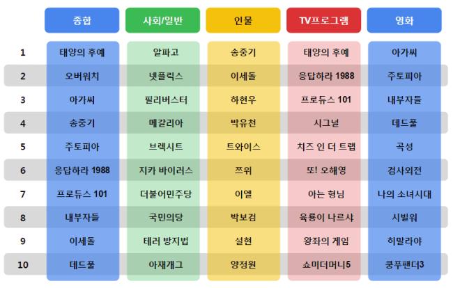 Image: Google Korea / Platum