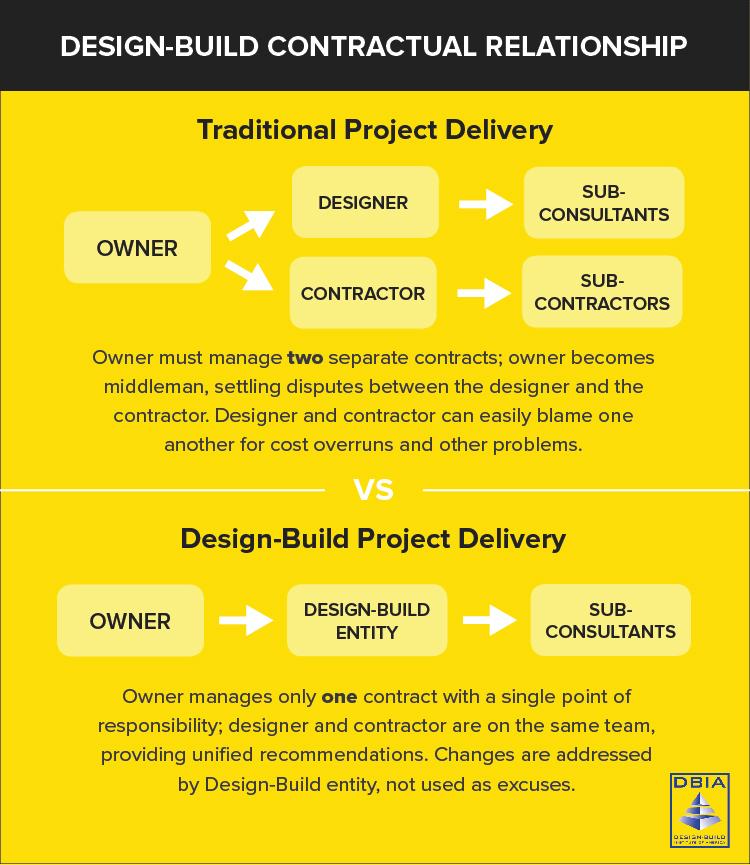 Design-Build The Complete Guide The Korte Company
