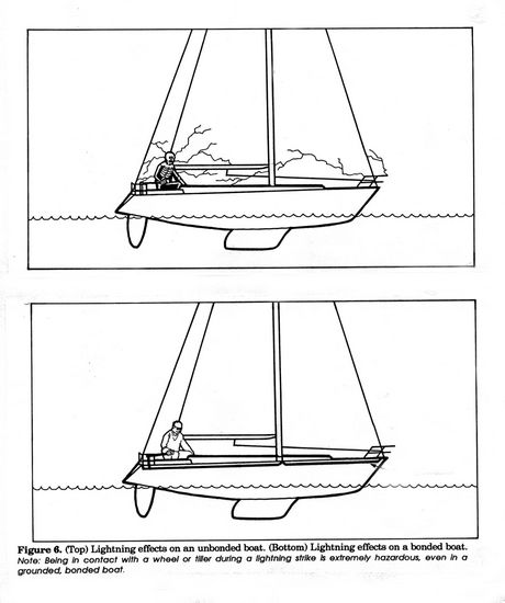Lightning Protection - Lightning and Boats