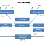 Office Layout of Indi-Homes
