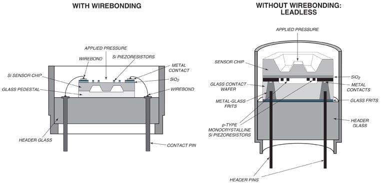 Sensor Description Kulite World Leader in Pressure Transducer