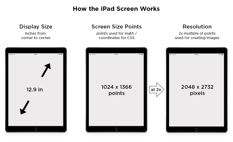 iPad Screen Size Guide  Web Design Tips - All The Specs You Need!